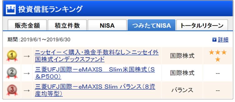 SBIのNISA購入商品ランキング