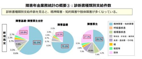 障害年金業務統計の概要