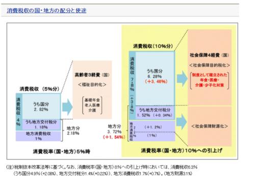 消費税収の国と地方の配分と用途